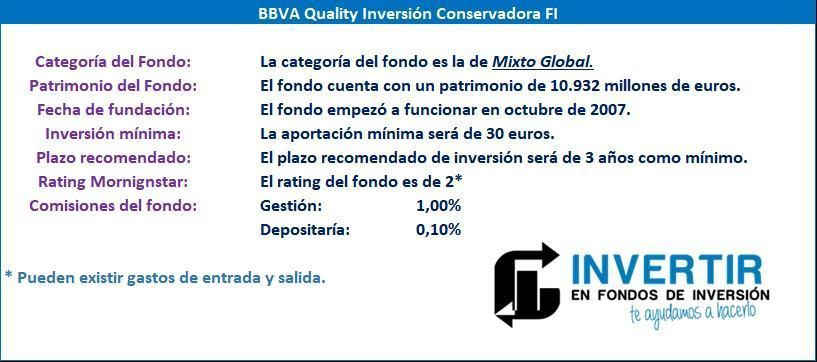 datos quality inversion conservadora