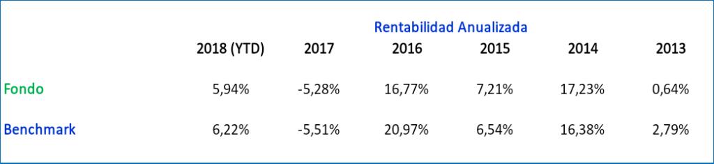 mejores fondos de inversion 2019, Fidelity US High Yield