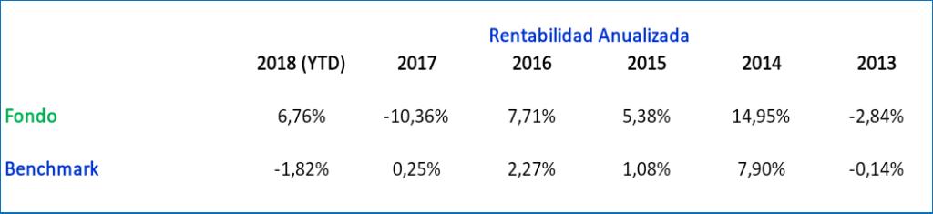 mejores fondos de inversion 2019, Templeton Global Bond