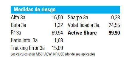 ratios azvalor internacional