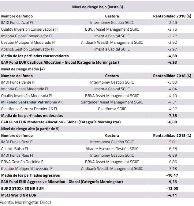 rentabilidad fondos de inversion perfilados
