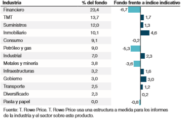 Cartera sectores T Rowe Price Emerging Markets Corporate Bond FI