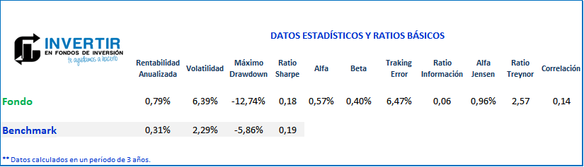ratios Fidelity Global Strategic Bond FI