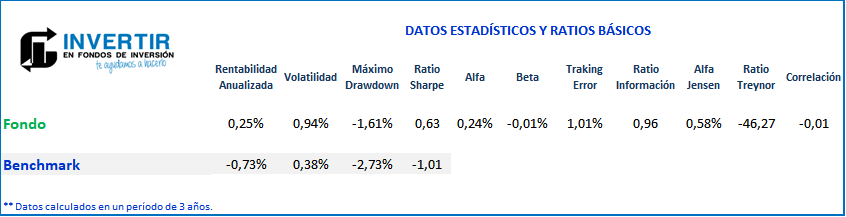 Ratios Gesiuris Fixed Income FI