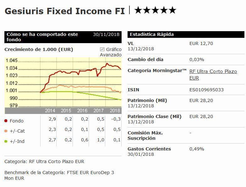 mejores fondos renta fija 2019 - gesiuris fixed income