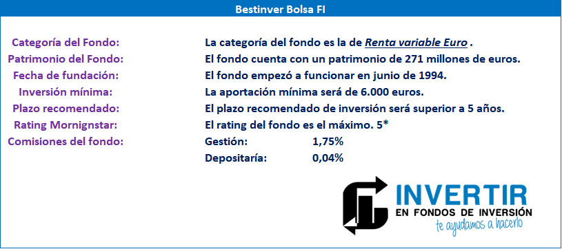 Datos fundamentales para el inversor Bestinver Bolsa FI