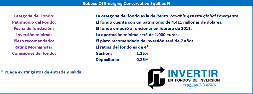 Datos fundamentales para el inversor Robeco QI Emerging Conservative Equities FI