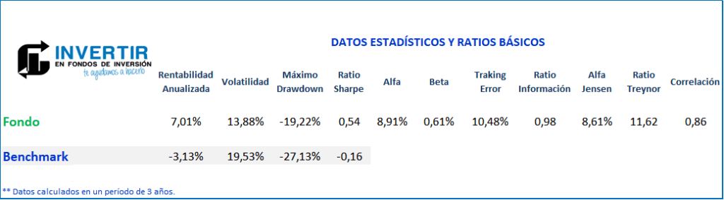 Ratios Gesconsult Renta Variable FI