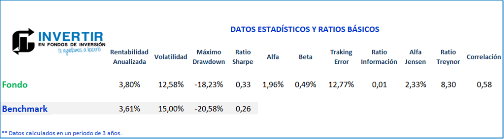 Ratios Robeco QI Emerging Conservative Equities FI