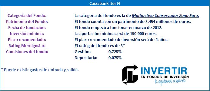 Datos Generales Caixabank Iter FI