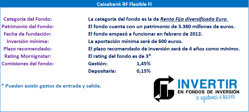Datos fundamentales Caixabank Renta Fija Flexible FI