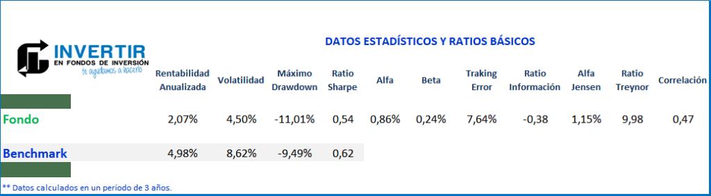 Ratios Caixabank Crecimiento FI
