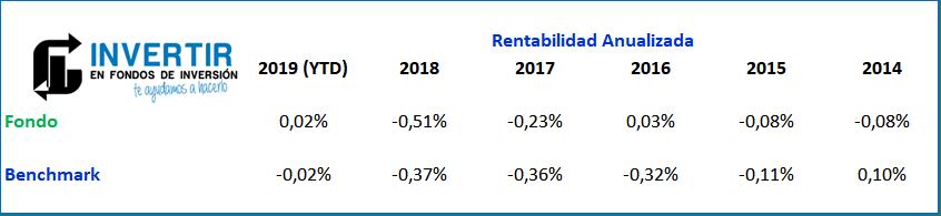 Rentabilidad Caixabank Monetario Rendimiento FI