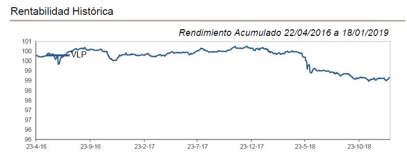 Rentabilidad historica Caixabank Ahorro FI