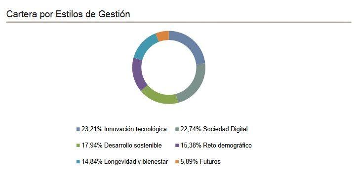 caixabank seleccion tendencias opiniones, cartera caixabank seleccion tendencias, mejores fondos caixabank