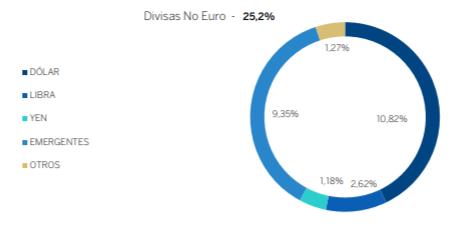 cartera divisas bbva quality inversion moderada