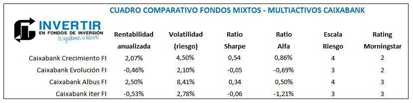 comparacion fondos mixtos caixabank