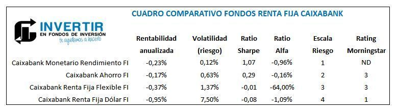 comparacion fondos renta fija Caixabank