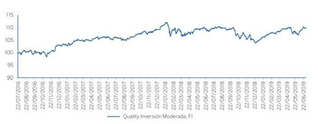 evolucion bbva quality inversion moderada