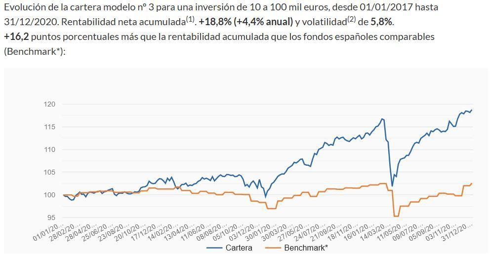 mi fondo santander moderado vs indexa capital