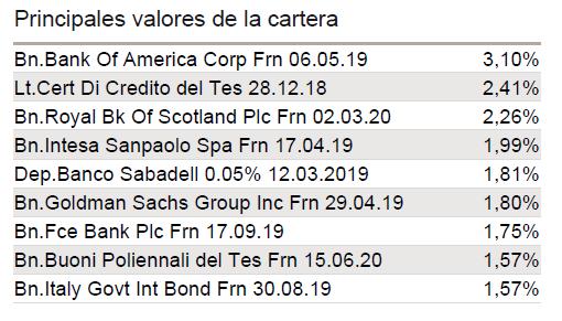 principales posiciones Caixabank Monetario Rendimiento FI