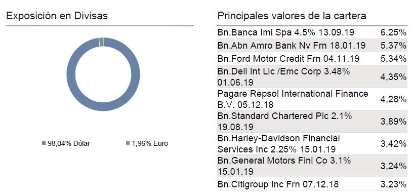 principales posiciones Caixabank renta fija dolar