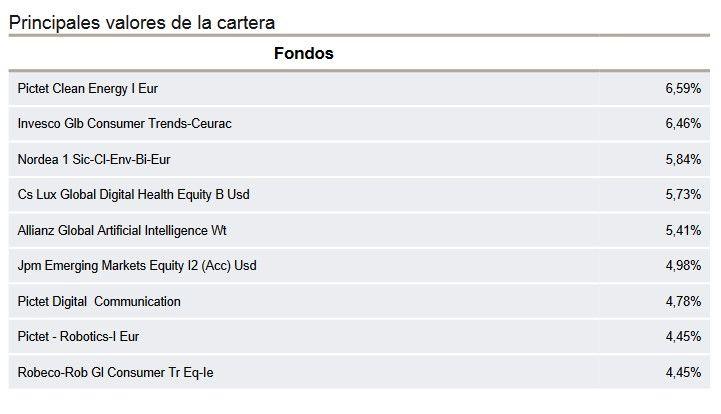 cartera caixabank seleccion tendencias, opinion caixabank seleccion tendencias, mejores fondos inversion caixabank