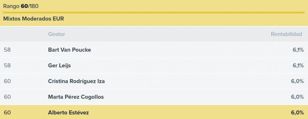 ranking gestores Santander Mi Fondo, ranking Alberto Estévez