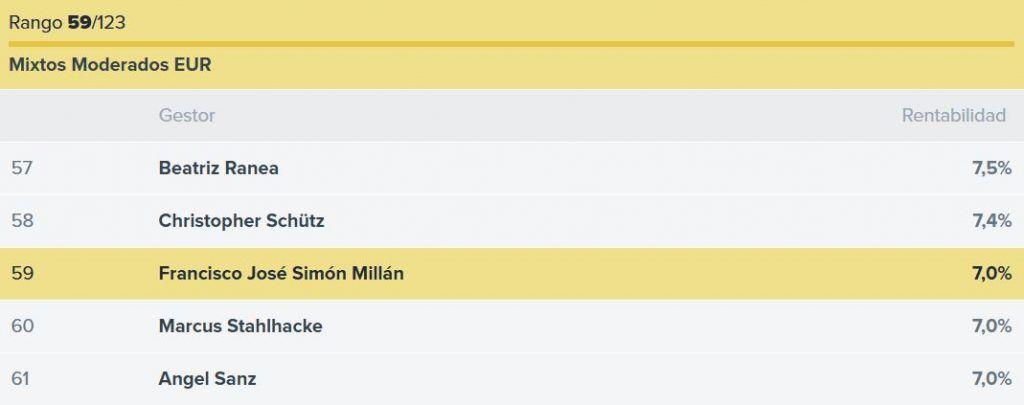 ranking gestores Santander Mi Fondo, ranking francisco jose simon millan