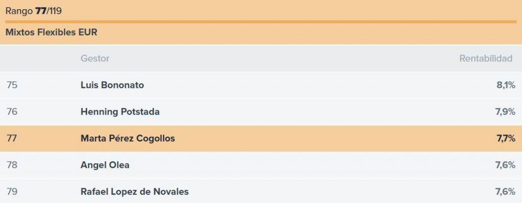 ranking gestores Santander Mi Fondo, ranking marta perez cogollos