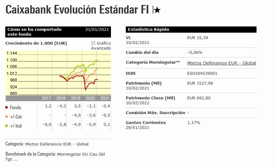 rentabilidad caixabank evolucion