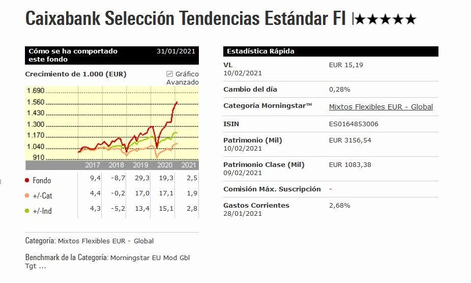rentabilidad caixabank seleccion tendencias, caixabank seleccion tendencias opiniones