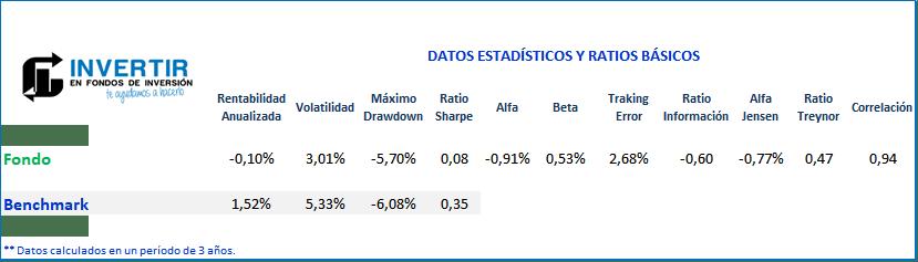 Ratios Santander Tandem 0-30 FI