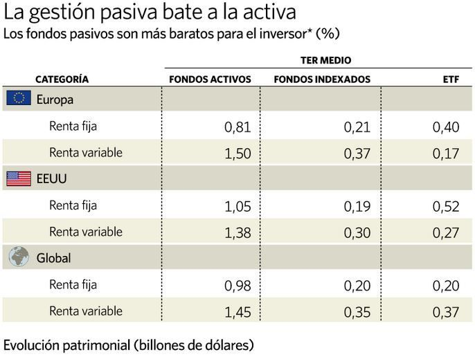 costes gestion pasiva - robo advisor