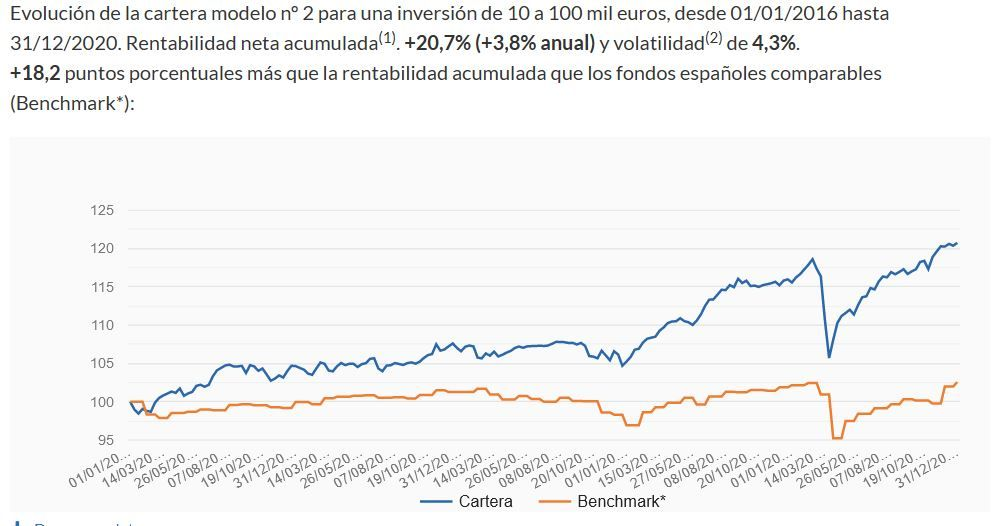 evolución cartera 2 de indexa capital vs santander generacion