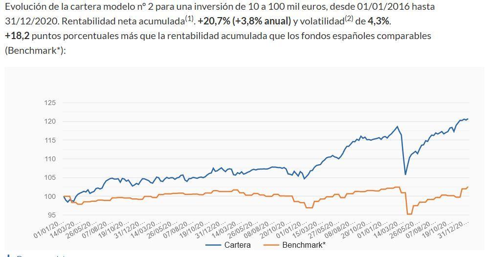 evolución cartera 2 de indexa capital vs santander generacion