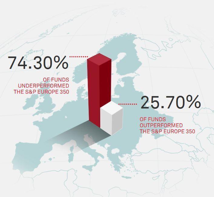 fondos que lo hacen peor q los indices en europa