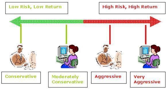 perfil de riesgo fondos santander generacion