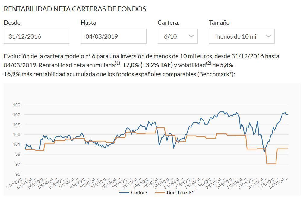 rentabilidad carteras fondos indexa 2019