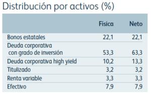 Cartera M&G Optimal Income activos