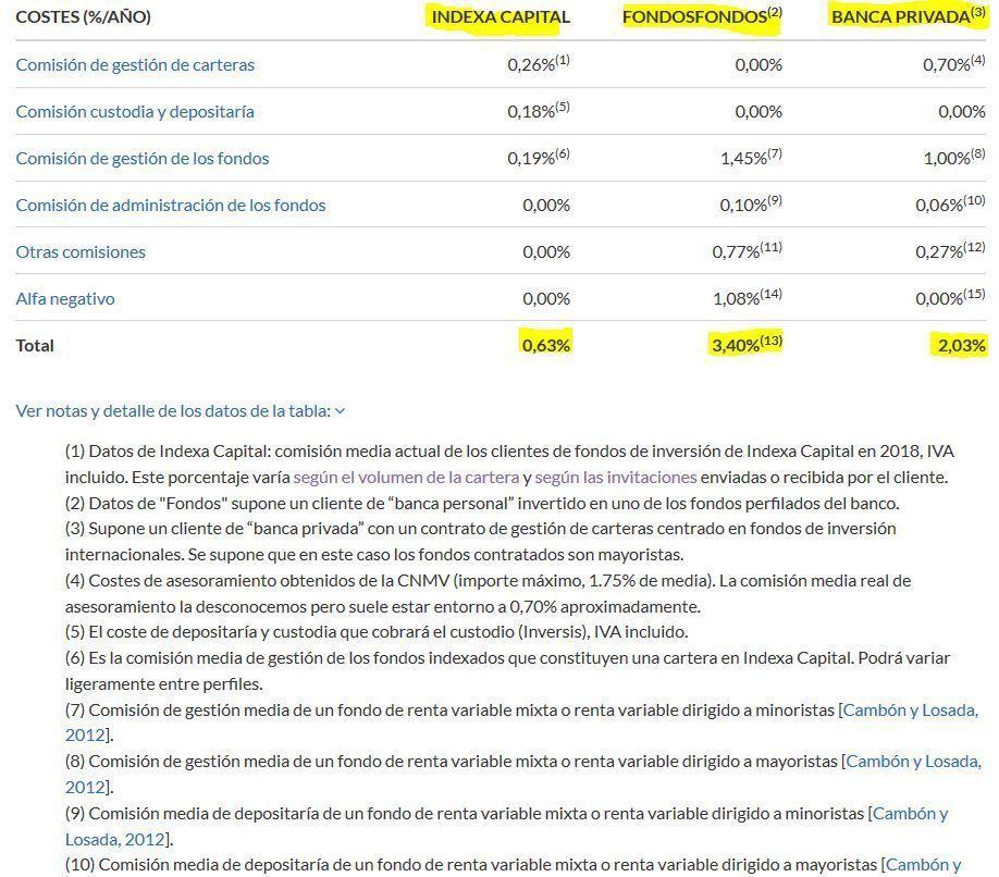 comisiones indexa capital