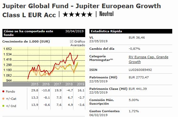 Estrellas Morningstar Jupiter European Growth, estrellas mejores fondos de inversion