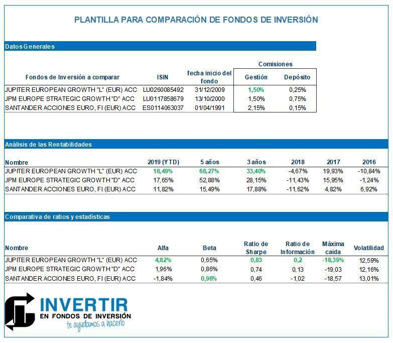 comparacion mejores fondos de inversion, analizar mejores fondos de inversion
