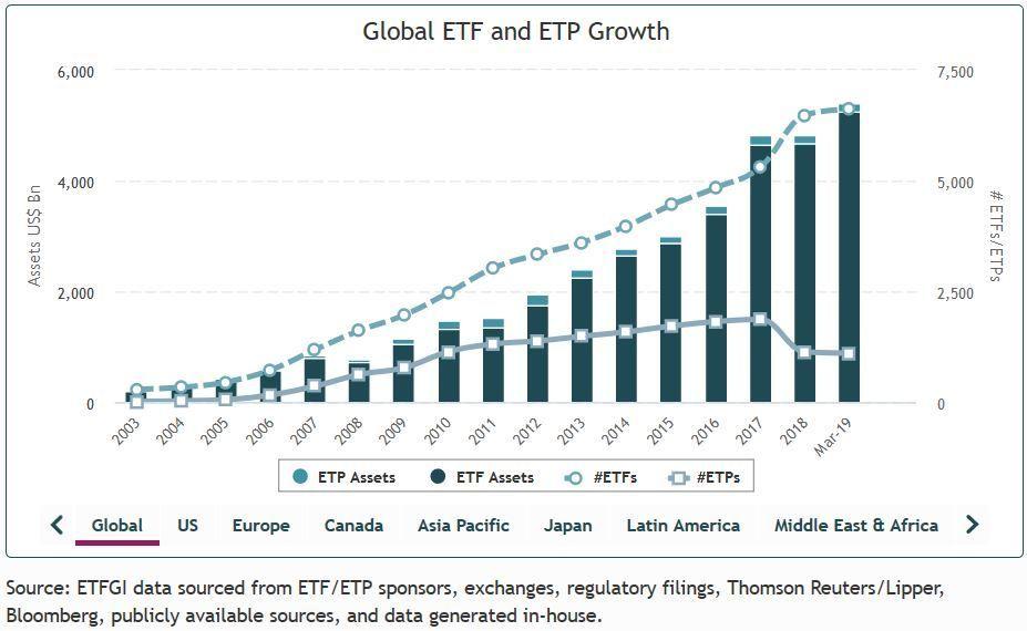 crecimiento ETF a nivel mundial