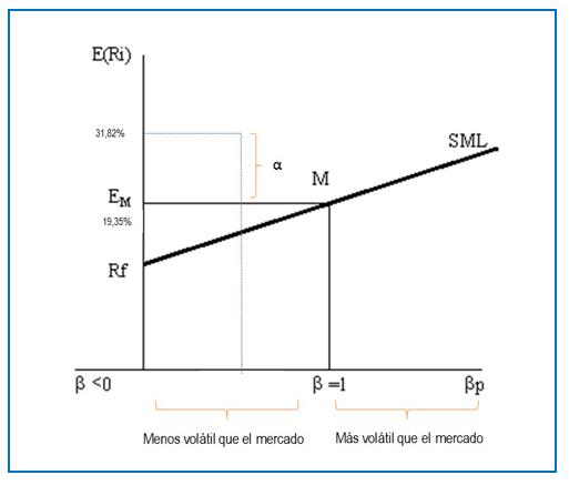 ratios mejores fondos de inversion