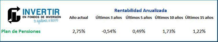 Rentabilidad Bankia plan de pensiones moderado