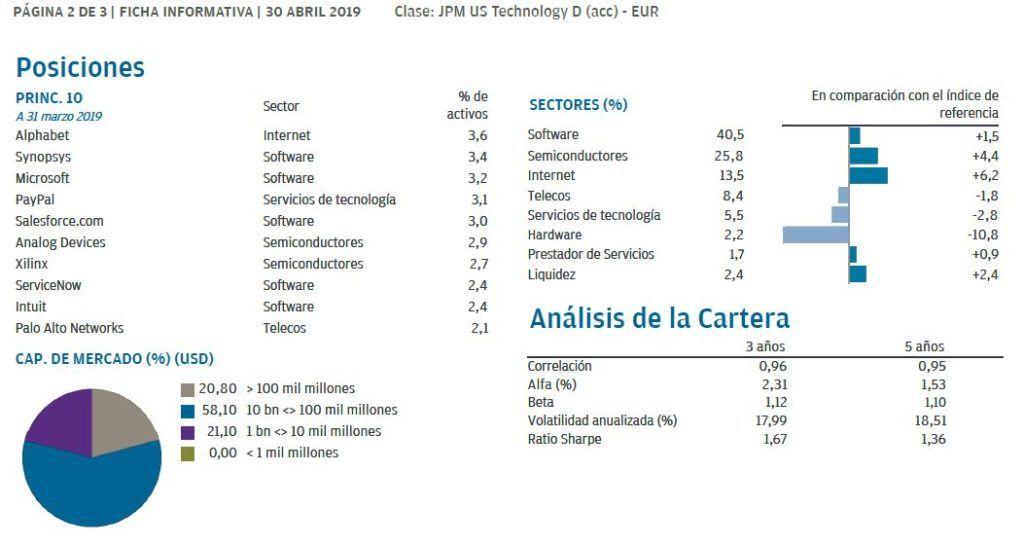 cartera jpm us technology fund