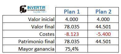 comparar rentabilidad planes de pensiones
