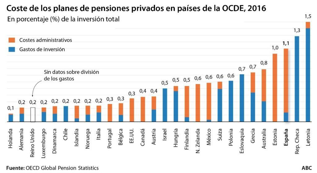 comparativo costes planes de pensiones, comisiones planes de pensiones