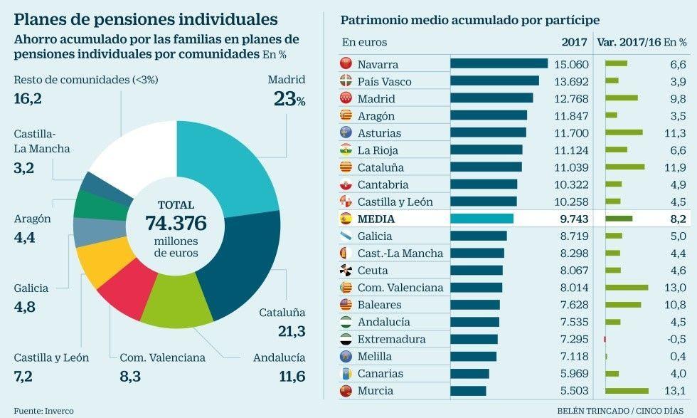 dinero en planes de pensiones individuales, mejores planes de pensiones españa